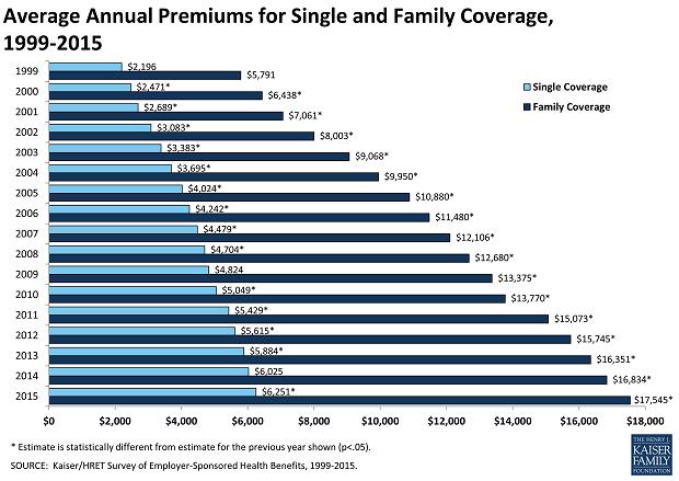 Average Annual Premiums 1999-2015